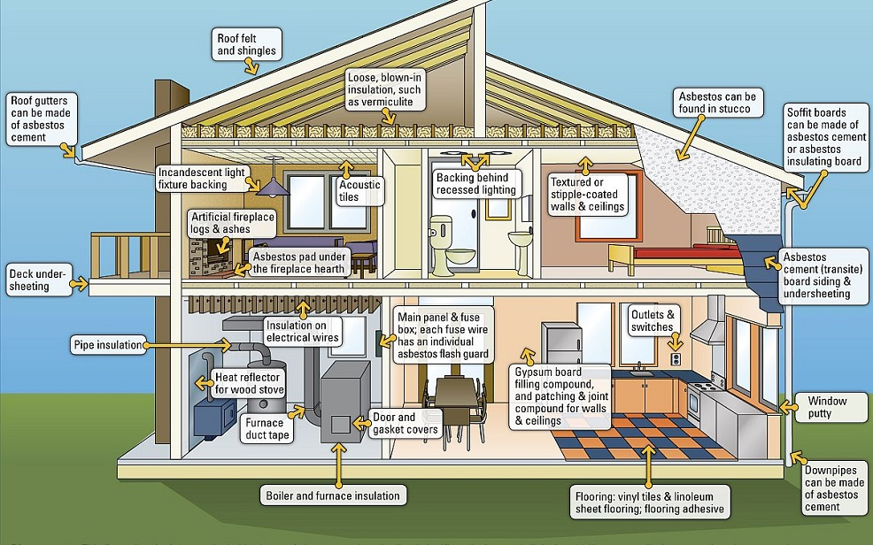 Asbestos in my home - asbestos testing services - Arizona Total Home Restoration - Mesa AZ